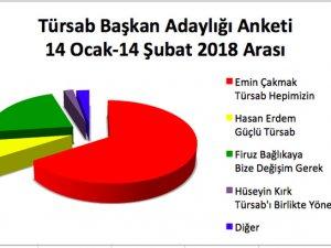 Emin Çakmak Türsab anketinde birinci sırada