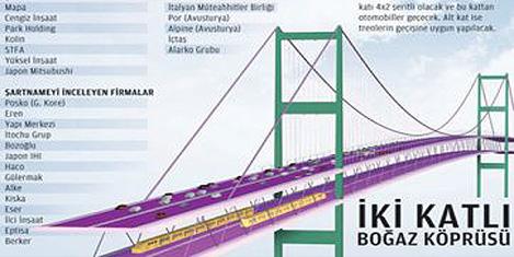 3. köprü 29 Ekim 2015'te açılıyor