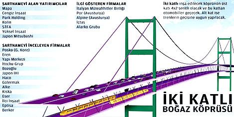 3.Köprü: Yavuz Sultan Selim