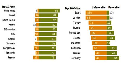 Türkiye ABD'yi sevmiyor