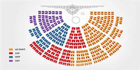 Meclis'te oturma düzeni değişti
