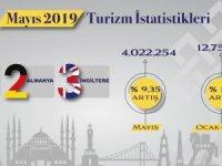 Türkiye ilk 5 ayda yaklaşık 13 milyon yabancı ziyaretçiyi ağırladı.