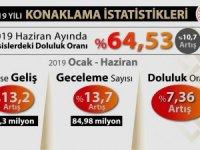 Haziran'da turizmde doluluk yüzde 65