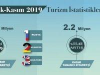 2019'un 11 ayında Türkiye'ye 48 milyonu aşkın turist geldi