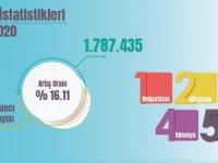 Kültür ve Turizm Bakanlığı: 2020'ye rekorla başladı