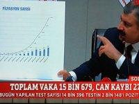 Sağlık Bakanı Koca, en çok vaka 8852 sayı ile İstanbul'da