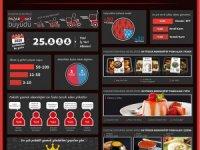 Paketli yemek pazarı,6 ayda 25 bin kişi daha büyüdü