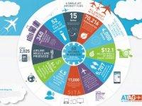 Havayolu sektöründe 1 dakikada neler oluyor?