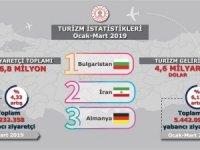 6,8 milyon ziyaretçi 4,6 milyar dolar turizm geliri