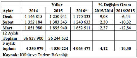 istatistik.20160517122246.jpg